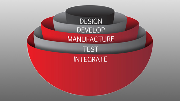 Design develop manufacure LED light engines