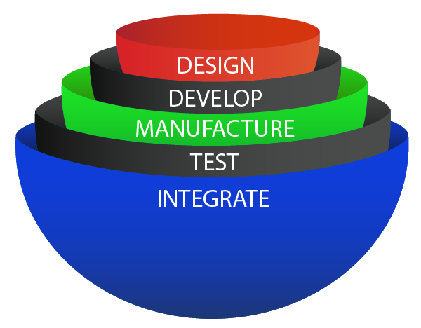 PRP's Monolithic MicroLEDs Services - Design Deveop Manufacture Test Integrate